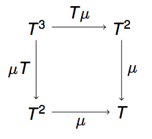 Monad commutative diagram 1
