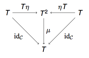 Monad commutative diagram 2