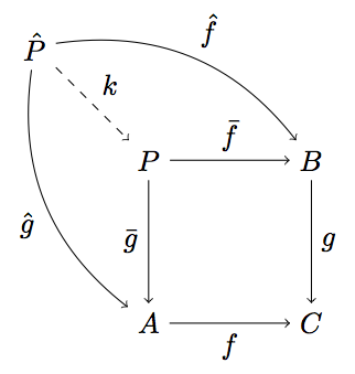 How to draw commutative diagrams in latex with tikz a beautiful place if you want to typeset a more complex diagram with lines crossing each other this might help you idea taken from the document by felix lenders referenced ccuart